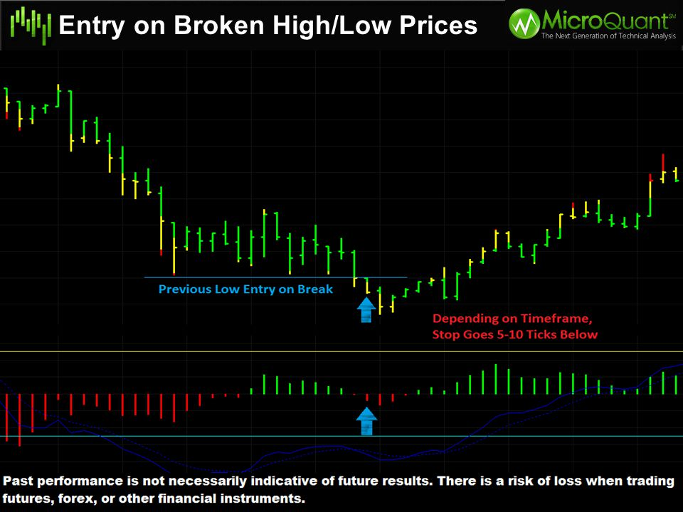 Entry on Broken High/Low Prices Higher High Prices with Lower High Indicator