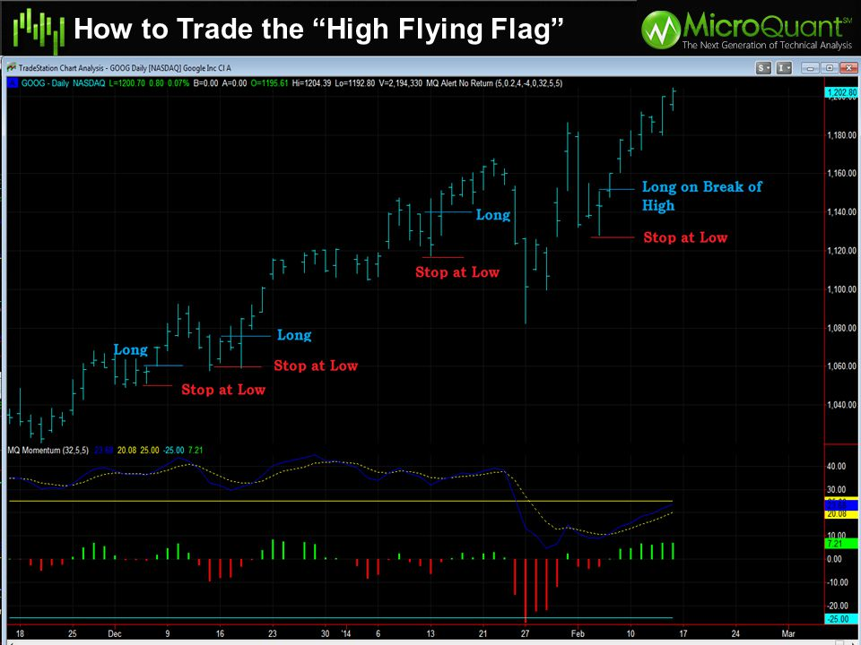 """How to Trade the """"High Flying Flag"""" Golf Club pattern is a bearish continuation pattern Down move, followed by 1-4 higher lows, then a break of previo"""