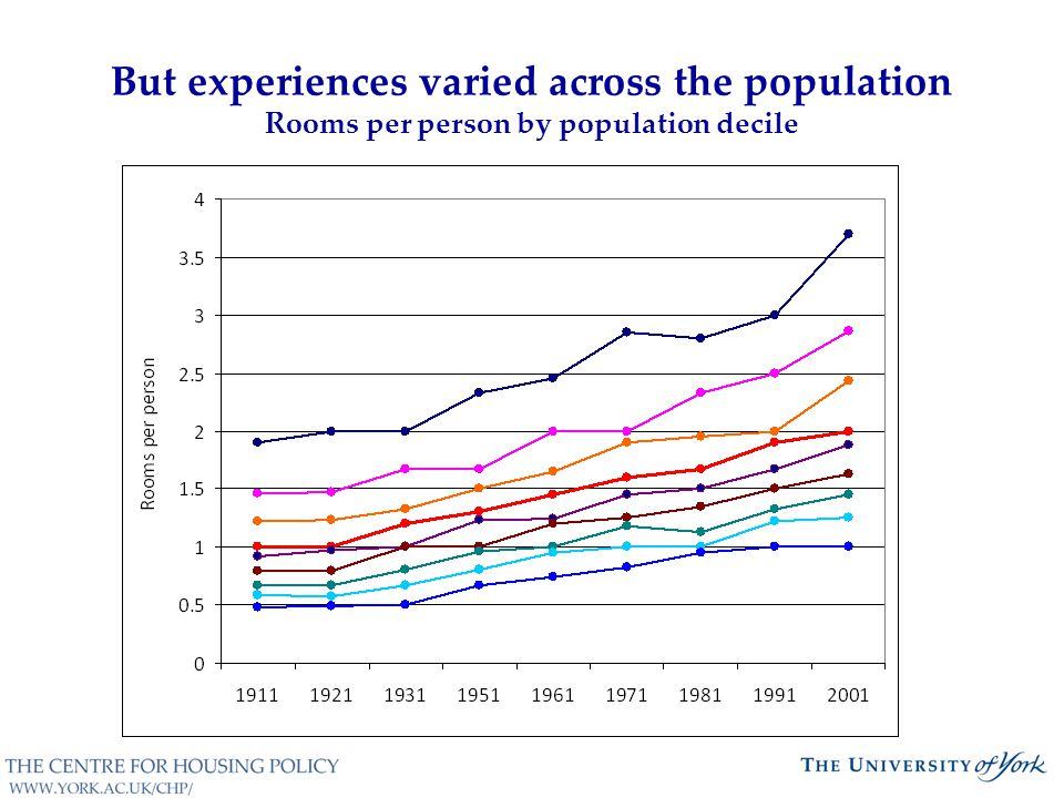 But experiences varied across the population Rooms per person by population decile
