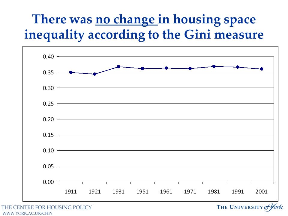 There was no change in housing space inequality according to the Gini measure