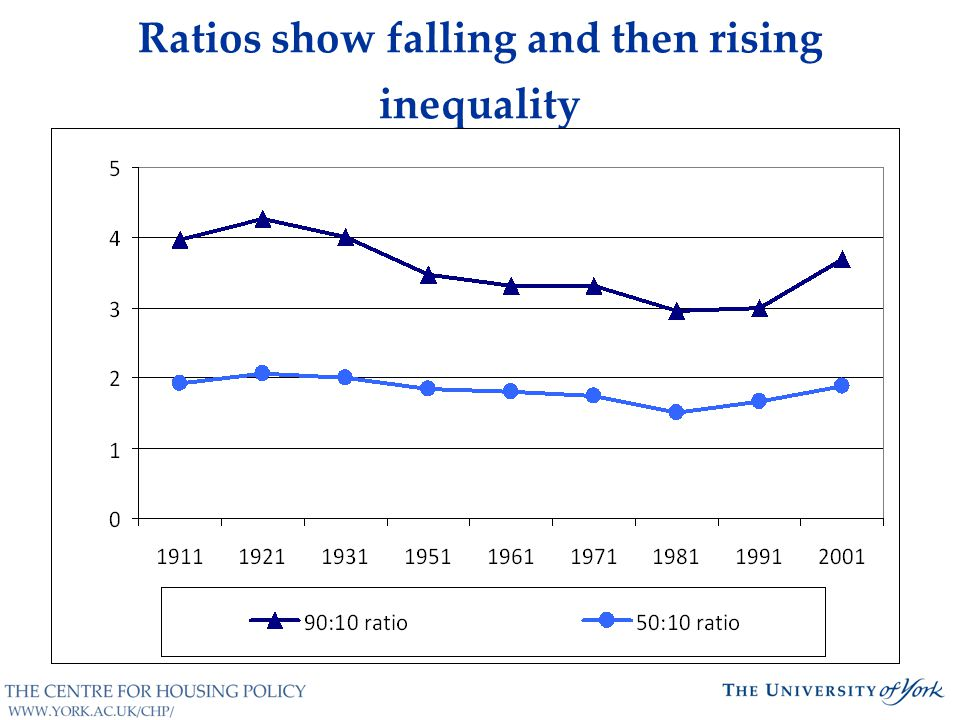 Ratios show falling and then rising inequality