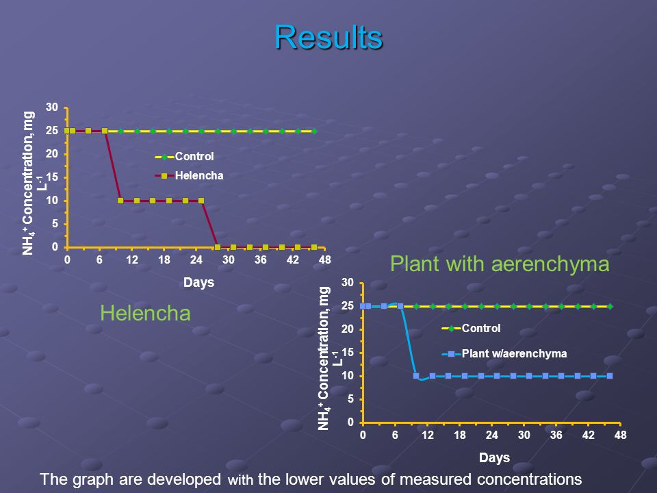 Results Helencha Plant with aerenchyma The graph are developed with the lower values of measured concentrations
