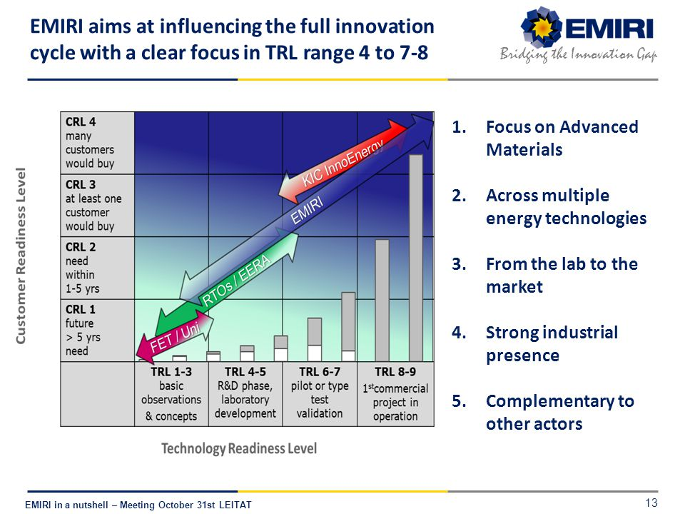 E NERGY M ATERIALS I NDUSTRIAL R ESEARCH I NITIATIVE Bridging the Innovation Gap EMIRI in a nutshell – Meeting October 31st LEITAT EMIRI aims at influencing the full innovation cycle with a clear focus in TRL range 4 to 7-8 1.Focus on Advanced Materials 2.Across multiple energy technologies 3.From the lab to the market 4.Strong industrial presence 5.Complementary to other actors 13