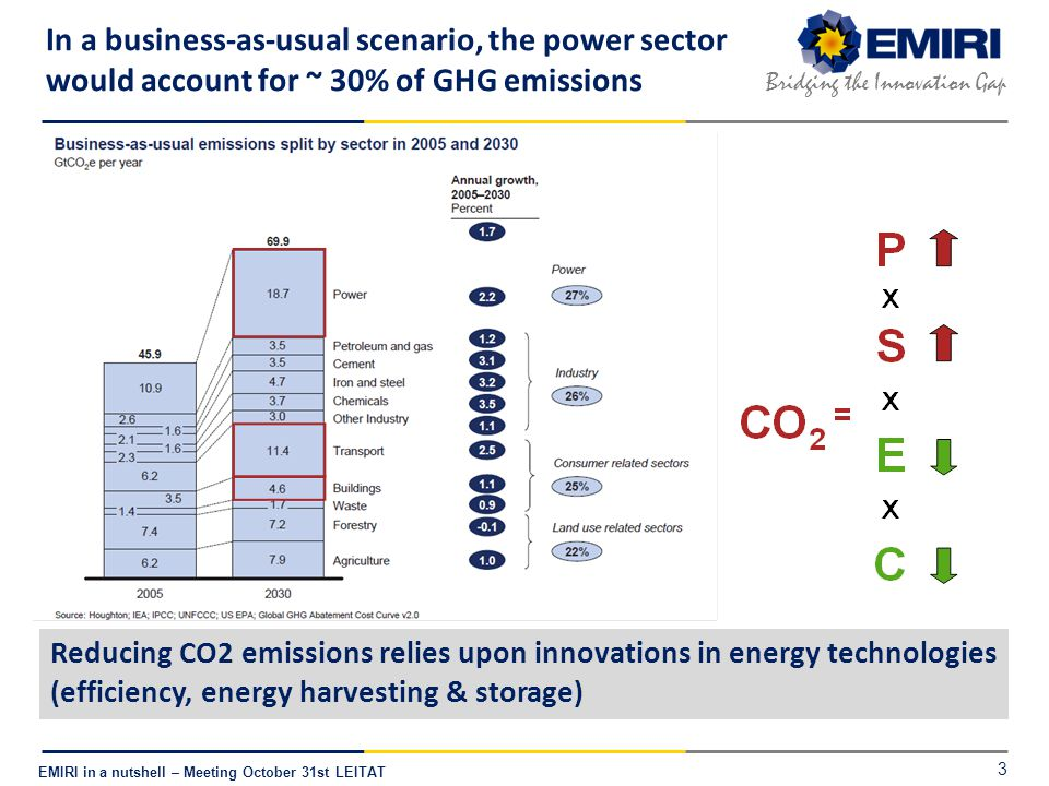 E NERGY M ATERIALS I NDUSTRIAL R ESEARCH I NITIATIVE Bridging the Innovation Gap EMIRI in a nutshell – Meeting October 31st LEITAT Clean energy relies upon material-enabled innovations in energy harvesting, storage, efficiency Advanced Materials enabling energy technologies 4