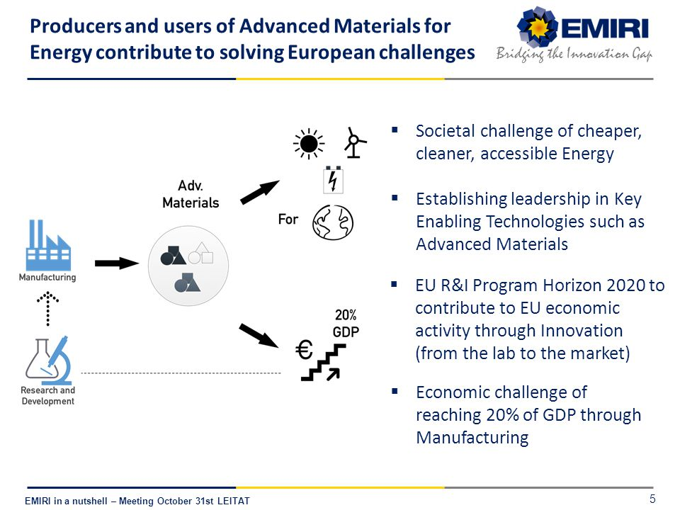 E NERGY M ATERIALS I NDUSTRIAL R ESEARCH I NITIATIVE Bridging the Innovation Gap EMIRI in a nutshell – Meeting October 31st LEITAT Producers and users of Advanced Materials for Energy contribute to solving European challenges  Societal challenge of cheaper, cleaner, accessible Energy  Economic challenge of reaching 20% of GDP through Manufacturing  Establishing leadership in Key Enabling Technologies such as Advanced Materials  EU R&I Program Horizon 2020 to contribute to EU economic activity through Innovation (from the lab to the market) 5