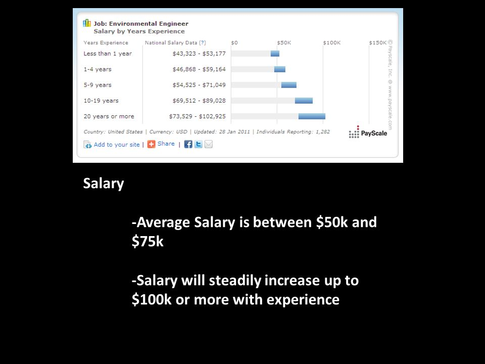 Salary -Average Salary is between $50k and $75k -Salary will steadily increase up to $100k or more with experience