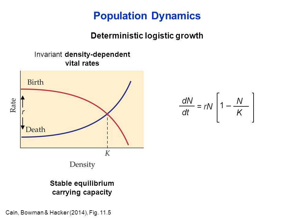 Population Dynamics Cain, Bowman & Hacker (2014), Fig.