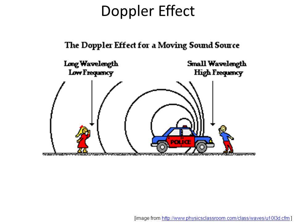 Doppler Effect [image from http://www.physicsclassroom.com/class/waves/u10l3d.cfm ]http://www.physicsclassroom.com/class/waves/u10l3d.cfm