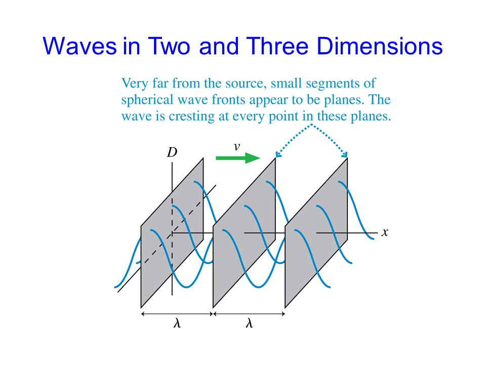 A spherical wave travels outward from a point source.