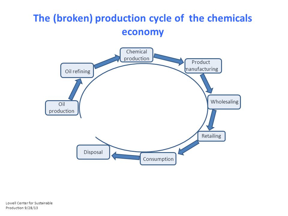 Oil production Oil refining Chemical production Product manufacturing Wholesaling Retailing Consumption Disposal The (broken) production cycle of the