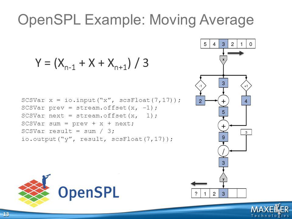 OpenSPL Example: Moving Average 13 SCSVar x = io.input( x , scsFloat(7,17)); SCSVar prev = stream.offset(x, -1); SCSVar next = stream.offset(x, 1); SCSVar sum = prev + x + next; SCSVar result = sum / 3; io.output( y , result, scsFloat(7,17)); Y = (X n-1 + X + X n+1 ) / 3