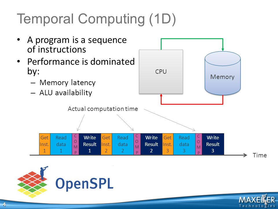 A program is a sequence of instructions Performance is dominated by: – Memory latency – ALU availability 4 Temporal Computing (1D) CPU Time Get Inst.