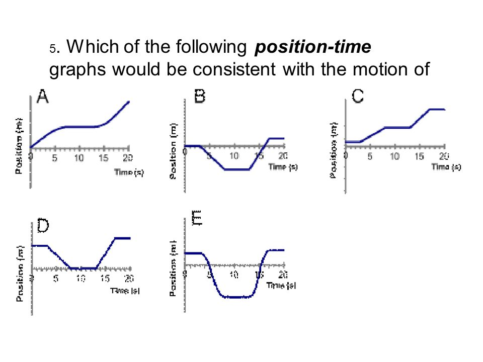 5. Which of the following position-time graphs would be consistent with the motion of the car in question #4?