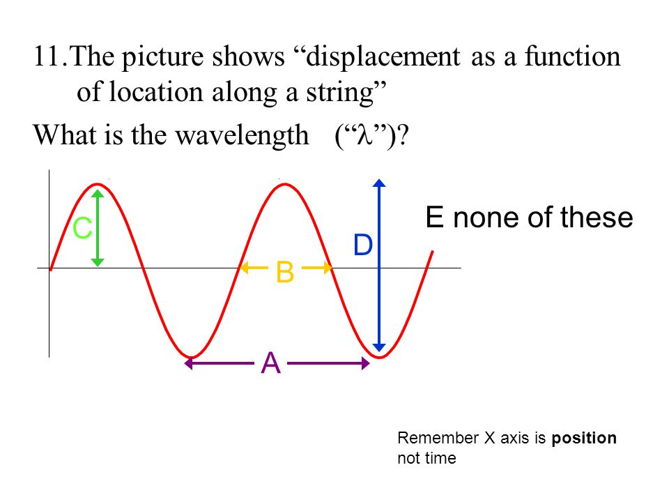 11.The picture shows displacement as a function of location along a string What is the wavelength ( ).