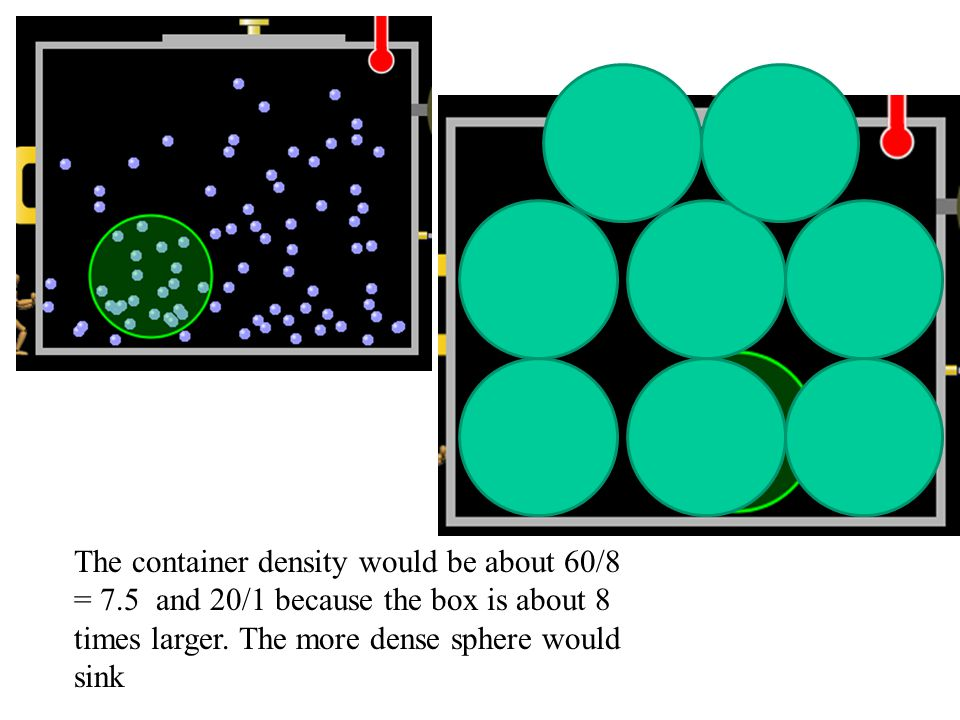The container density would be about 60/8 = 7.5 and 20/1 because the box is about 8 times larger.