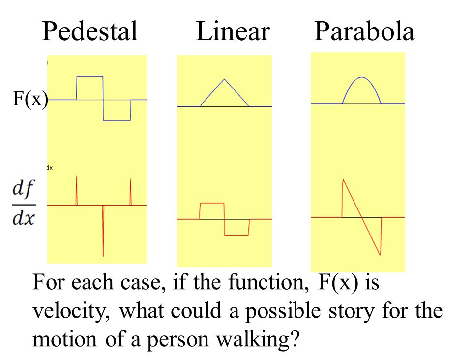 Pedestal Linear Parabola For each case, if the function, F(x) is velocity, what could a possible story for the motion of a person walking.