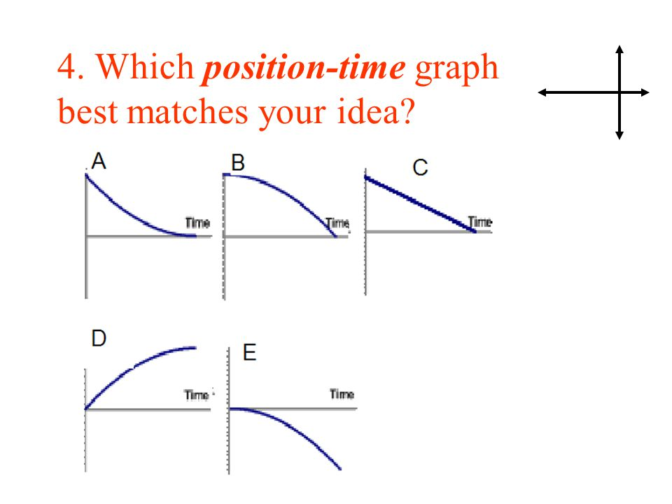 4. Which position-time graph best matches your idea?
