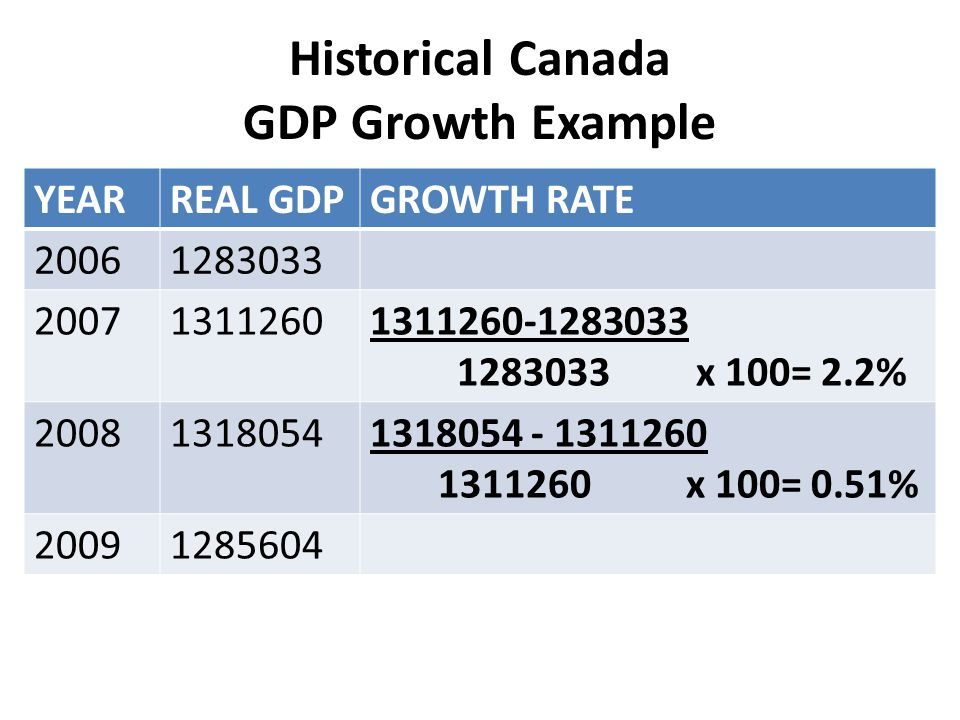 Historical Canada GDP Growth Example YEARREAL GDPGROWTH RATE 20061283033 200713112601311260-1283033 1283033 x 100= 2.2% 200813180541318054 - 1311260 1