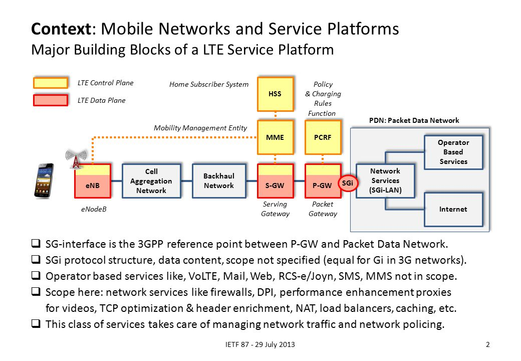 Context: Mobile Networks and Service Platforms Major Building Blocks of a LTE Service Platform IETF 87 - 29 July 20132 HSS MME PCRF Cell Aggregation Network Backhaul Network Backhaul Network S-GW P-GW eNB Home Subscriber System Mobility Management Entity Serving Gateway Packet Gateway Policy & Charging Rules Function LTE Control Plane LTE Data Plane Network Services (SGi-LAN) Operator Based Services Internet eNodeB PDN: Packet Data Network SGi  SG-interface is the 3GPP reference point between P-GW and Packet Data Network.