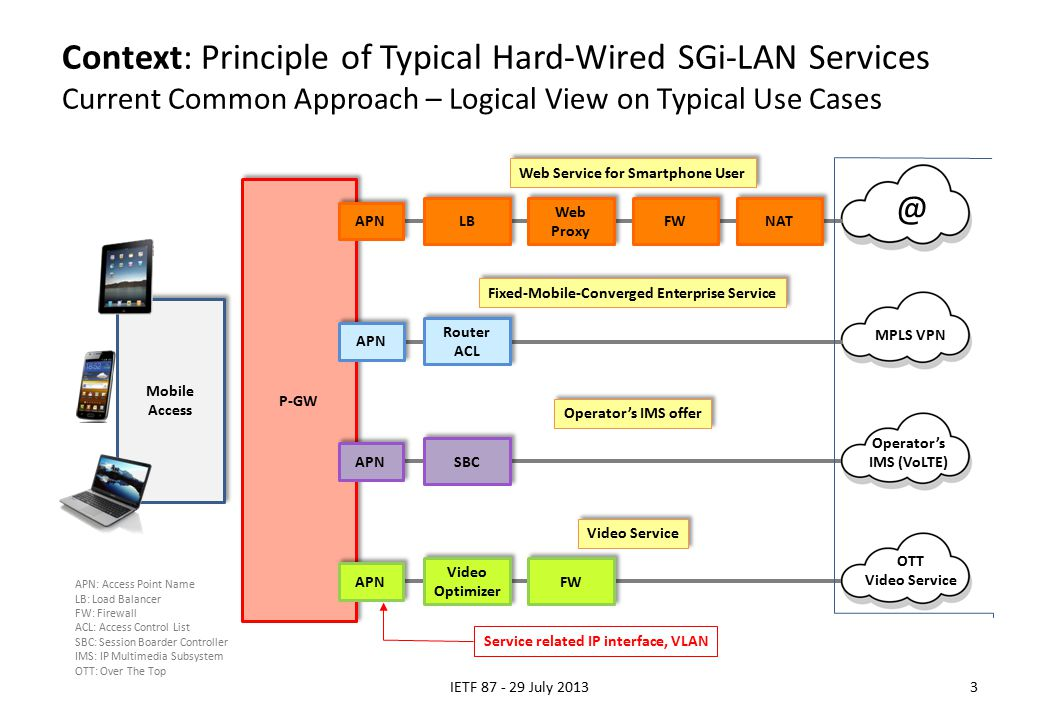 Context: Principle of Typical Hard-Wired SGi-LAN Services Current Common Approach – Logical View on Typical Use Cases IETF 87 - 29 July 20133 @ MPLS VPN Operator's IMS (VoLTE) OTT Video Service P-GW Web Service for Smartphone User Fixed-Mobile-Converged Enterprise Service APN LB Web Proxy FW NAT APN SBC APN Video Optimizer Video Optimizer FW Video Service Operator's IMS offer APN Router ACL Mobile Access APN: Access Point Name LB: Load Balancer FW: Firewall ACL: Access Control List SBC: Session Boarder Controller IMS: IP Multimedia Subsystem OTT: Over The Top Service related IP interface, VLAN