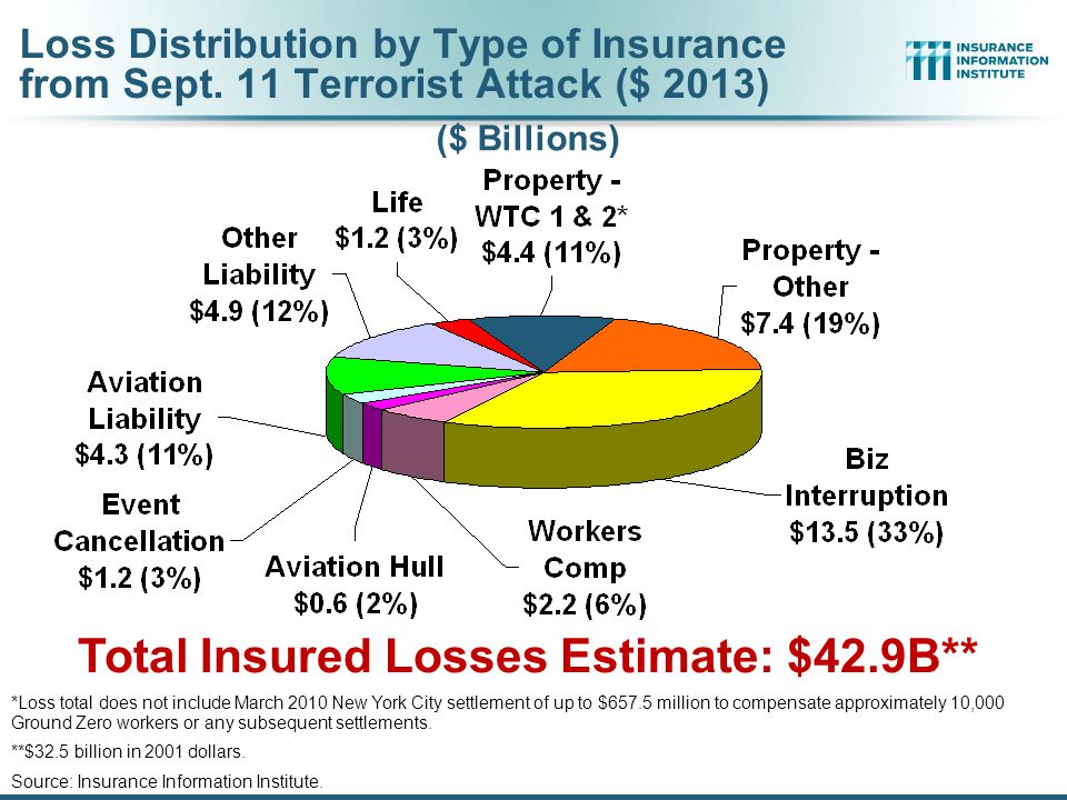 Total Insured Losses Estimate: $42.9B** *Loss total does not include March 2010 New York City settlement of up to $657.5 million to compensate approximately 10,000 Ground Zero workers or any subsequent settlements.