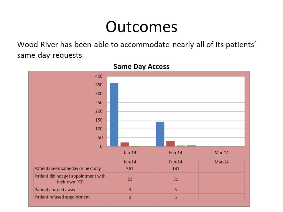 Outcomes Wood River has been able to accommodate nearly all of its patients' same day requests Same Day Access