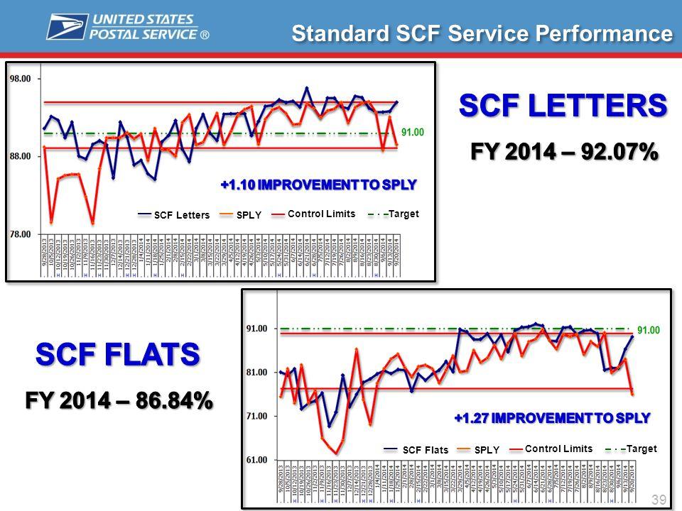 39 Standard SCF Service Performance SCF LettersSPLY Control Limits Target SCF FlatsSPLY Control Limits Target