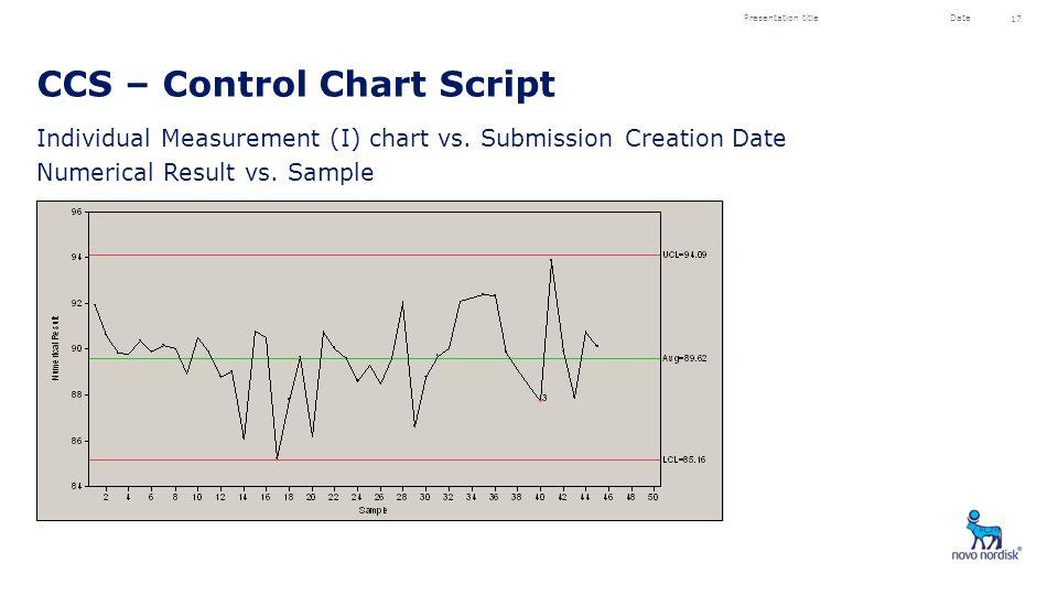 CCS – Control Chart Script Presentation titleDate 17 Individual Measurement (I) chart vs. Submission Creation Date Numerical Result vs. Sample