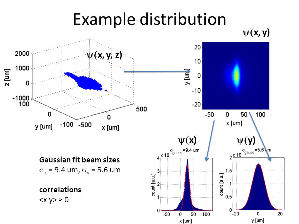  x, y)  y)  x, y, z)  x) Gaussian fit beam sizes  x = 9.4 um,  y = 5.6 um correlations ≈ 0