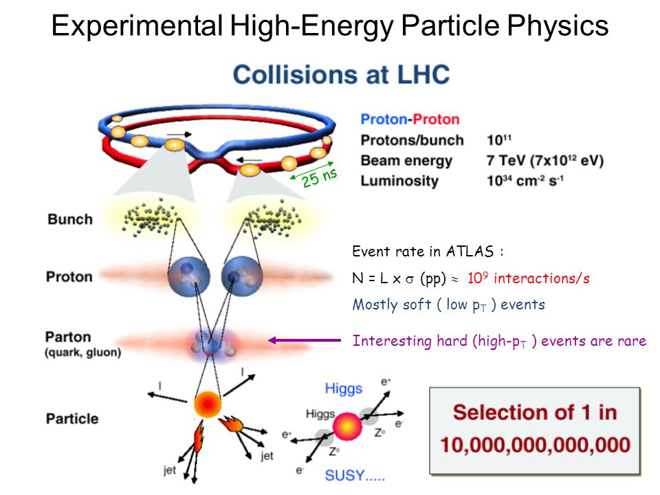 3 25 ns Event rate in ATLAS : N = L x  (pp)  10 9 interactions/s Mostly soft ( low p T ) events Interesting hard (high-p T ) events are rare Experimental High-Energy Particle Physics