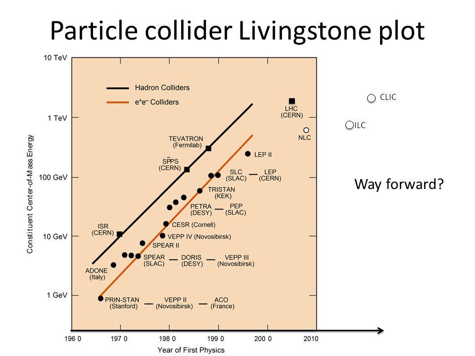 Particle collider Livingstone plot Way forward? CLIC ILC