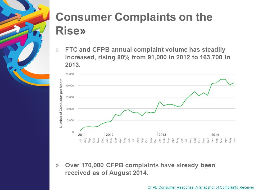 Consumer Complaints on the Rise»  FTC and CFPB annual complaint volume has steadily increased, rising 80% from 91,000 in 2012 to 163,700 in 2013.  O