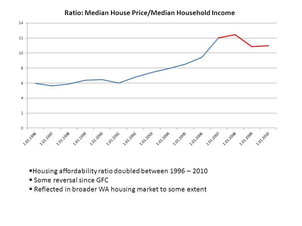  Housing affordability ratio doubled between 1996 – 2010  Some reversal since GFC  Reflected in broader WA housing market to some extent