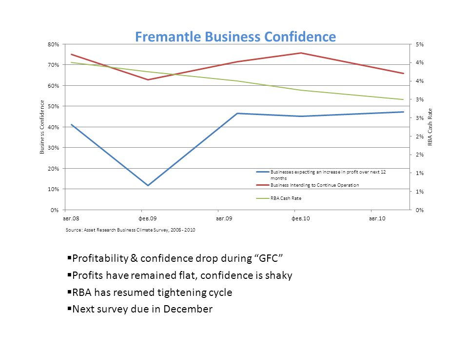  Profitability & confidence drop during GFC  Profits have remained flat, confidence is shaky  RBA has resumed tightening cycle  Next survey due in December