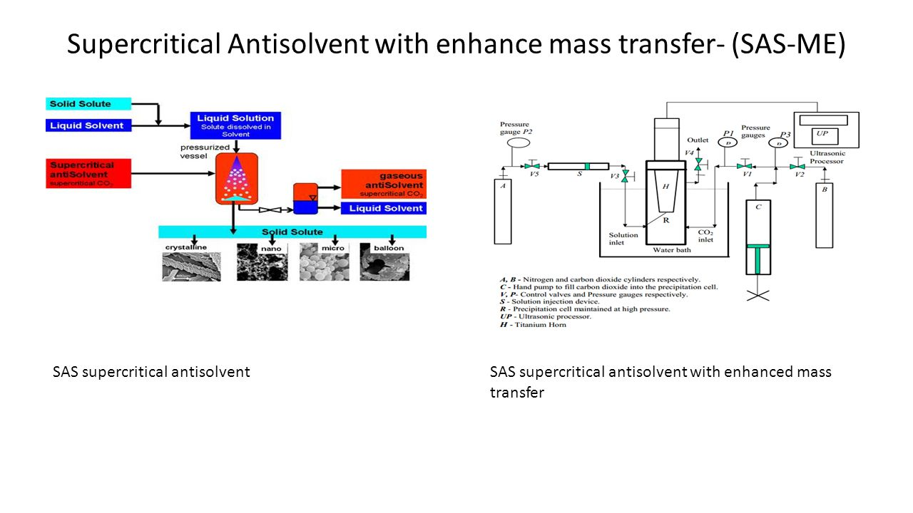 Supercritical Antisolvent with enhance mass transfer- (SAS-ME) SAS supercritical antisolventSAS supercritical antisolvent with enhanced mass transfer