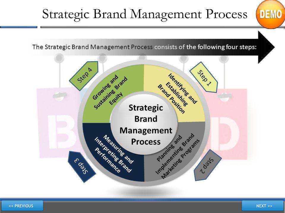 Strategic Brand Management Process The Strategic Brand Management Process consists of the following four steps: Strategic Brand Management Process Ide