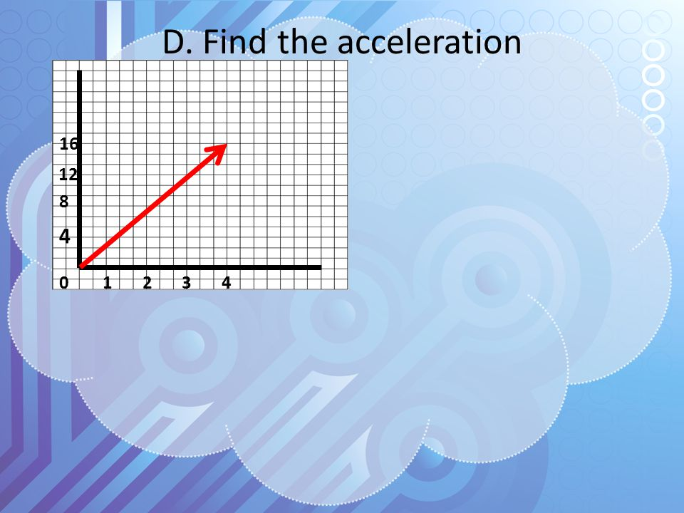 D. Find the acceleration 0 1 2 3 4 4 8 12 16