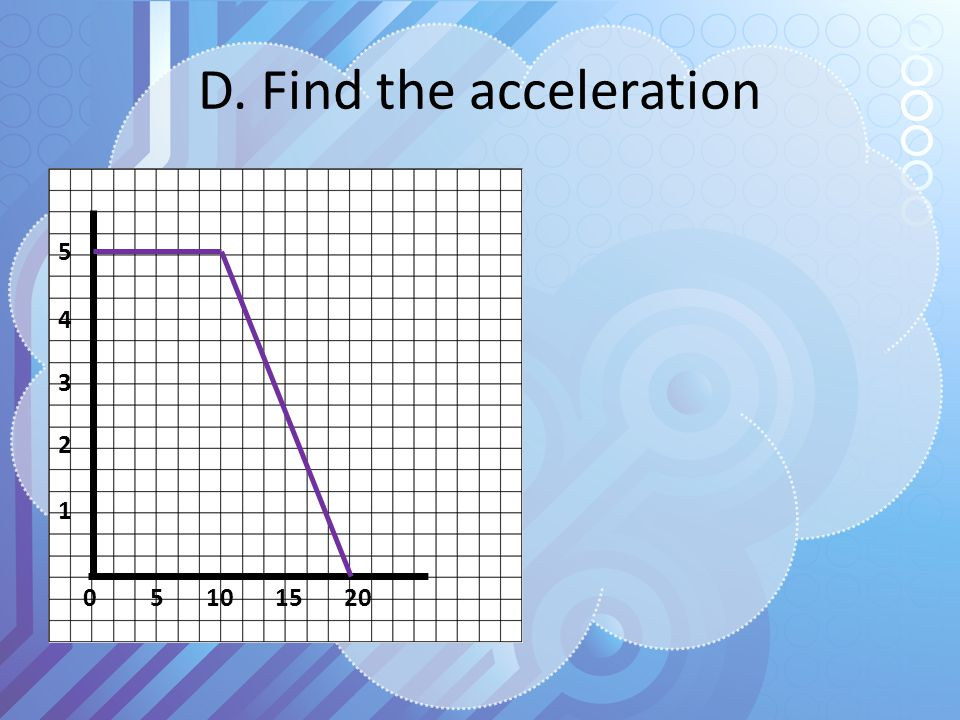 D. Find the acceleration 0 5 10 15 20 1 2 3 4 5