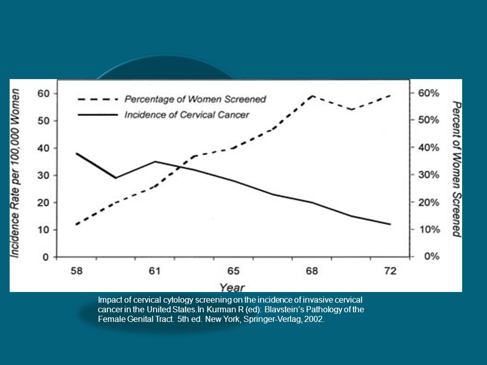 Impact of cervical cytology screening on the incidence of invasive cervical cancer in the United States.In Kurman R (ed): Blavstein's Pathology of the