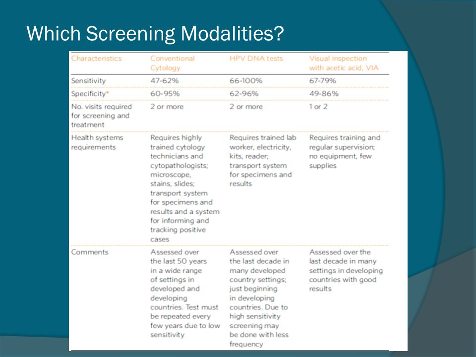 Which Screening Modalities?