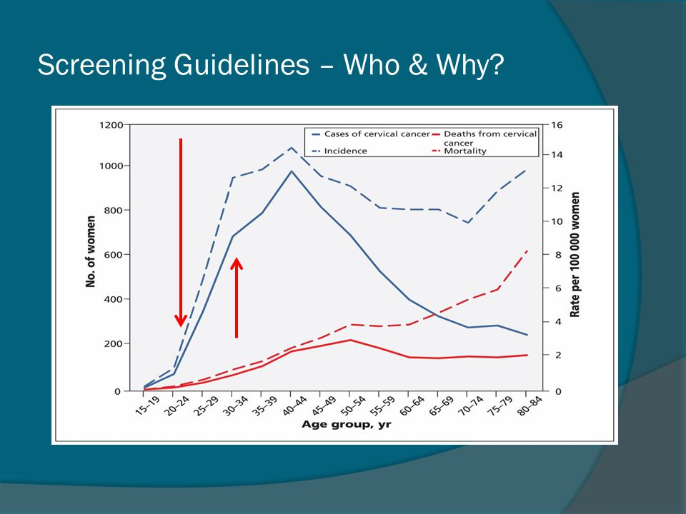 Screening Guidelines – Who & Why?