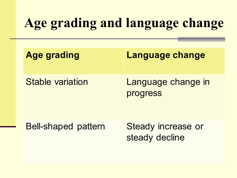 Age grading and language change Age gradingLanguage change Stable variationLanguage change in progress Bell-shaped patternSteady increase or steady de