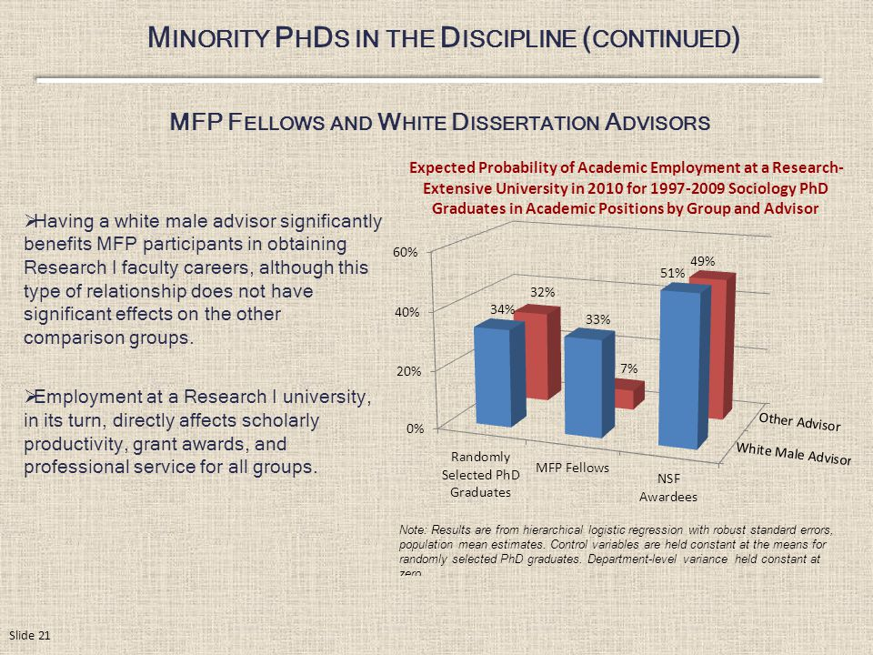 M INORITY P H D S IN THE D ISCIPLINE ( CONTINUED ) Expected Probability of Academic Employment at a Research- Extensive University in 2010 for 1997-2009 Sociology PhD Graduates in Academic Positions by Group and Advisor MFP F ELLOWS AND W HITE D ISSERTATION A DVISORS  Having a white male advisor significantly benefits MFP participants in obtaining Research I faculty careers, although this type of relationship does not have significant effects on the other comparison groups.