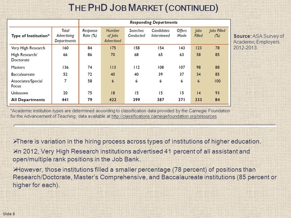T HE P H D J OB M ARKET ( CONTINUED ) *Academic institution types are determined according to classification data provided by the Carnegie Foundation for the Advancement of Teaching; data available at http://classifications.carnegiefoundation.org/resources.