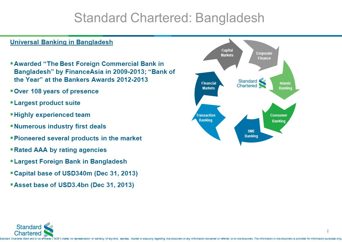 2 Standard Chartered: Bangladesh Universal Banking in Bangladesh  Awarded The Best Foreign Commercial Bank in Bangladesh by FinanceAsia in 2009-2013; Bank of the Year at the Bankers Awards 2012-2013  Over 108 years of presence  Largest product suite  Highly experienced team  Numerous industry first deals  Pioneered several products in the market  Rated AAA by rating agencies  Largest Foreign Bank in Bangladesh  Capital base of USD340m (Dec 31, 2013)  Asset base of USD3.4bn (Dec 31, 2013) Capital Markets Corporate Finance Islamic Banking Consumer Banking SME Banking Transaction Banking Financial Markets Standard Chartered Bank and or its affiliates ( SCB ) makes no representation or warranty of any kind, express, implied or statutory regarding this document or any information contained or referred to on the document.