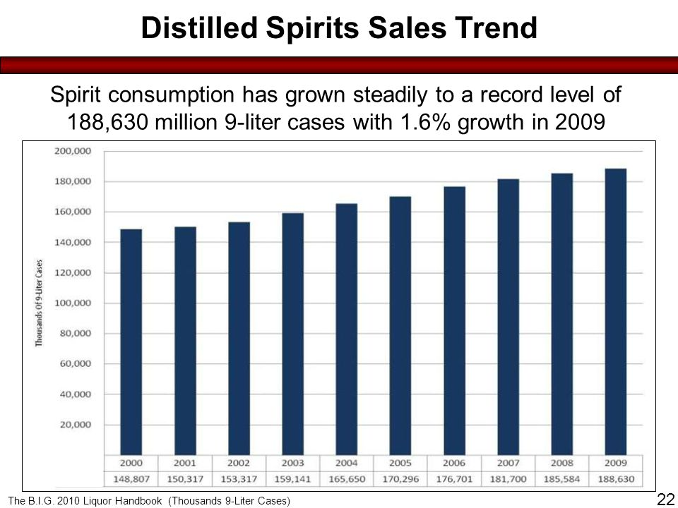 Click to edit Master title style Distilled Spirits Sales Trend Spirit consumption has grown steadily to a record level of 188,630 million 9-liter cases with 1.6% growth in 2009 Source: Adam's 2008 Advance The B.I.G.