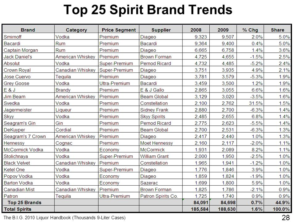 Click to edit Master title style 28 Top 25 Spirit Brand Trends 28 The B.I.G.