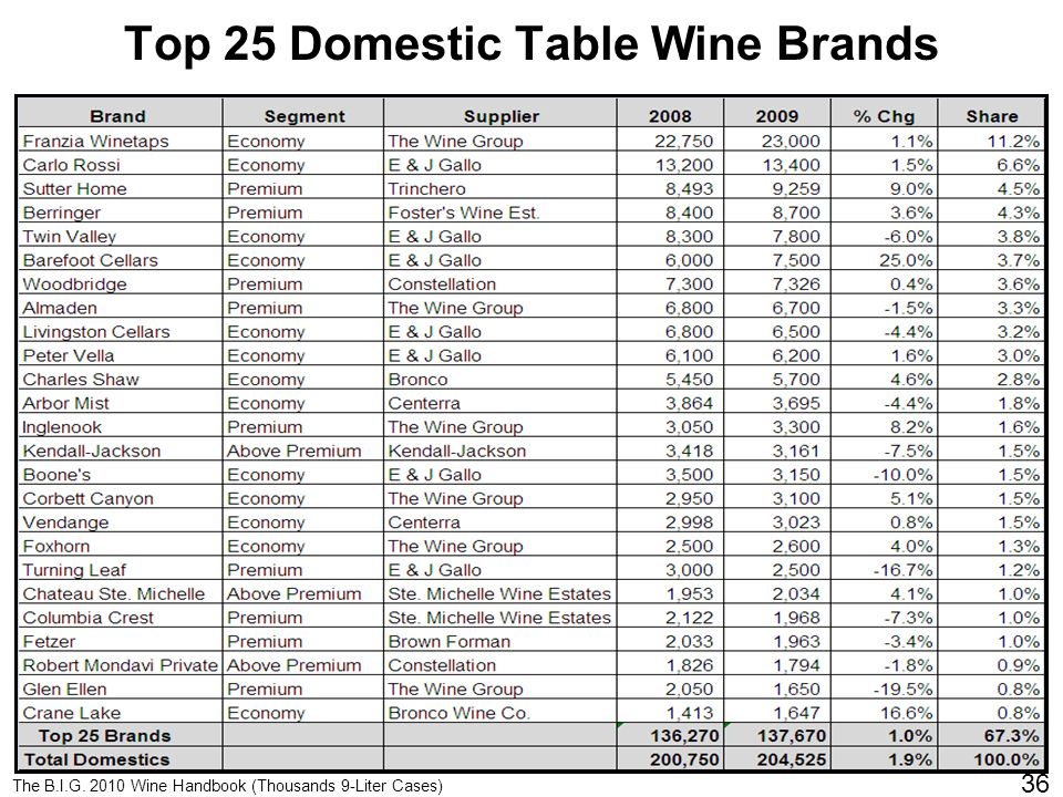 Click to edit Master title style Top 25 Domestic Table Wine Brands U.S.