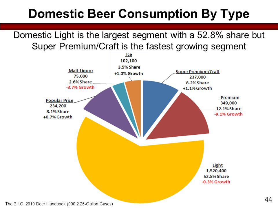 Click to edit Master title style Domestic Beer Consumption By Type U.S.