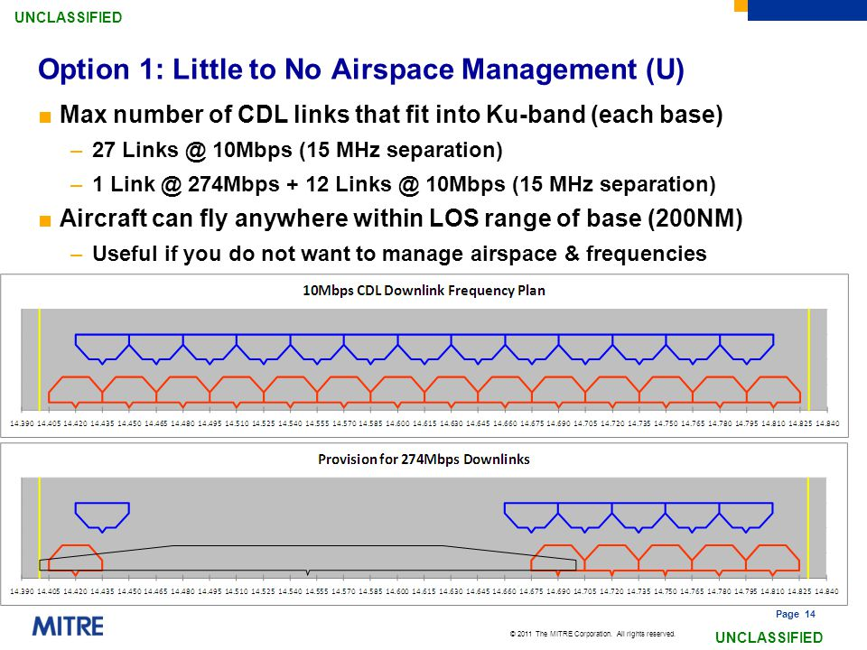 © 2011 The MITRE Corporation. All rights reserved. UNCLASSIFIED Page 14 Option 1: Little to No Airspace Management (U) ■Max number of CDL links that f